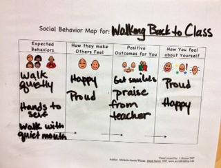 Social Behavior Mapping | lunchbuddiesplus