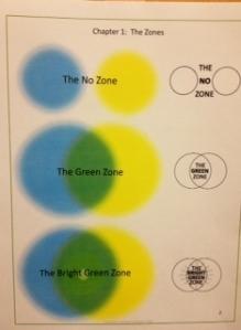 Zones of communication